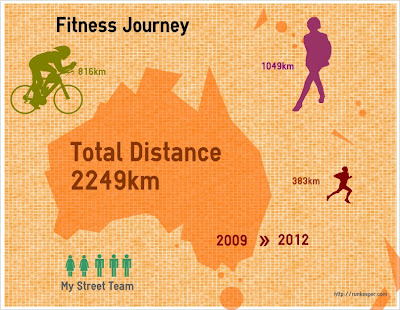 Fitness Journey Infographic