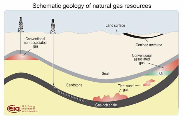 셰일가스의 지질학적 위치와 채취 모습