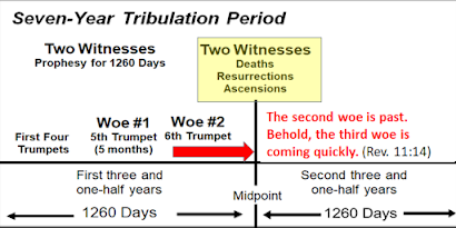 Part Two: The Timing of the Two Witnesses of Revelation 11