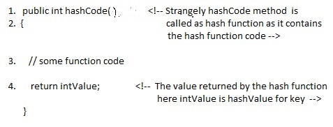 Hashing How Hash Map Works In Java Or How Get Method