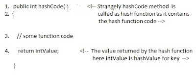 how hash  map works in java