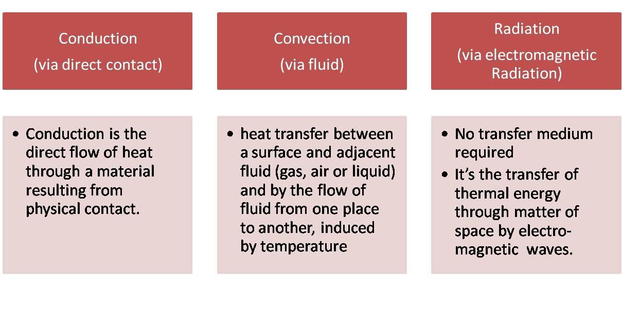 raptor science fcim heat transfer radiation conduction