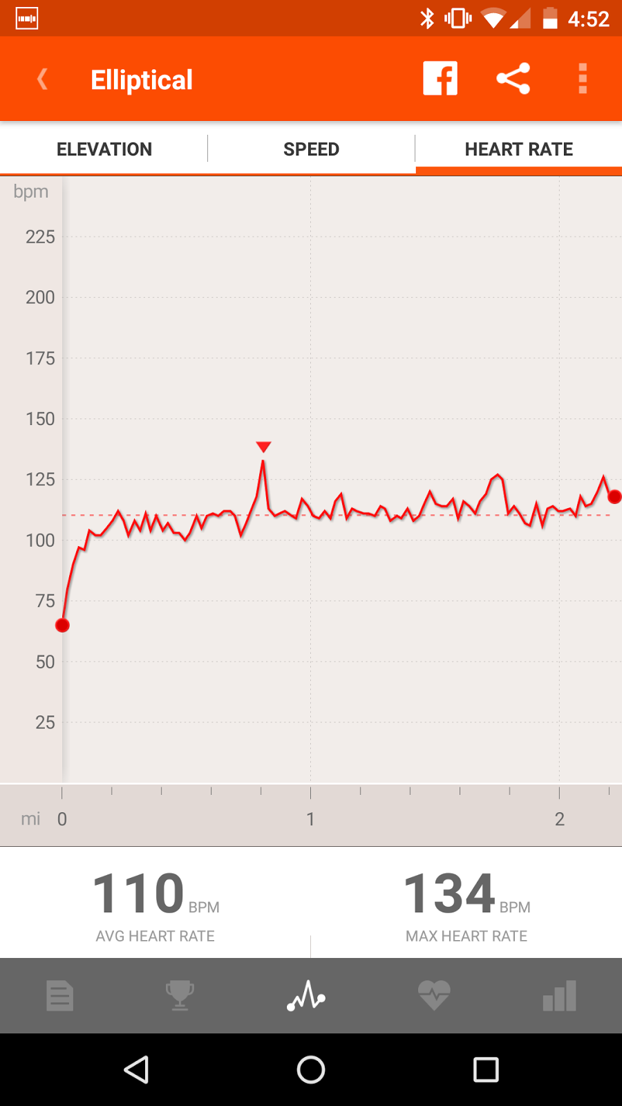 Midpack gear november 2015 the strava heart rate chart from the elliptical nvjuhfo Images