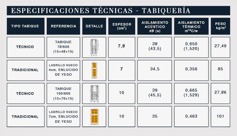 Los tabiques de placas de cart n yeso adaptando la for Medidas perfiles pladur