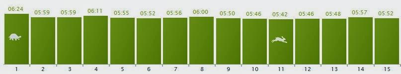 Wykres tempa podczas biegania
