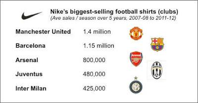 best-selling-club-jersey-by-nike