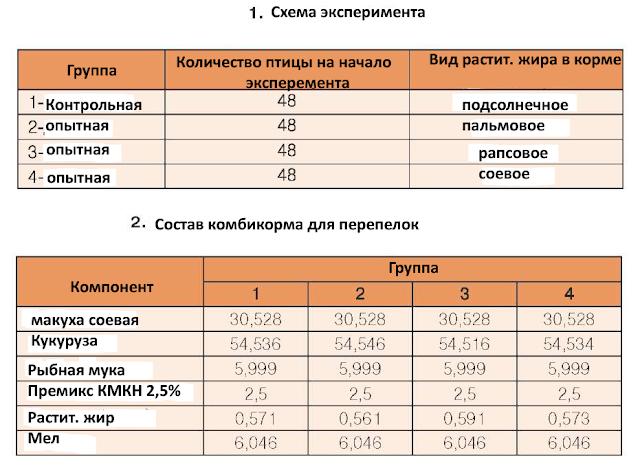 Яйценоскость таблица опыта.