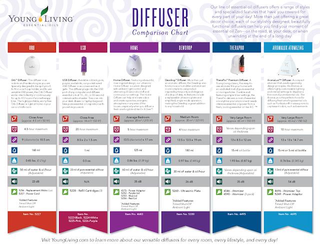 Yl Diffuser Comparison >> Get Spoiled: Diffusers