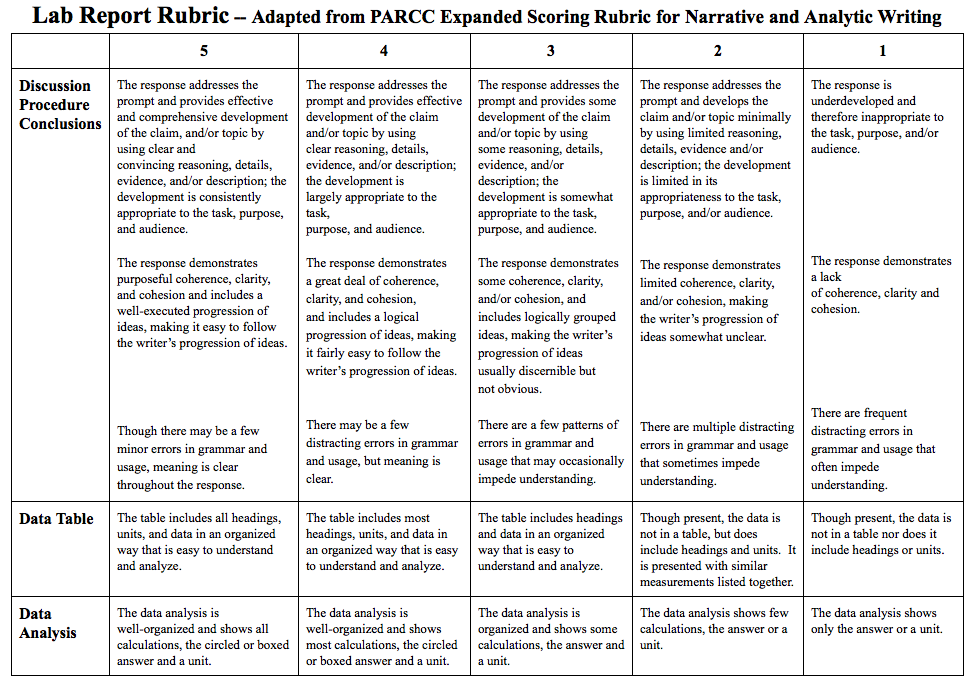 rubric for writing essays Essay evaluation rubric directions: this rubric will be used to evaluate the final draft of your essay the instructor will not check your essay for just grammar errors alone.