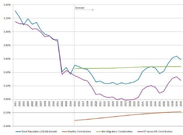 Labor Chart