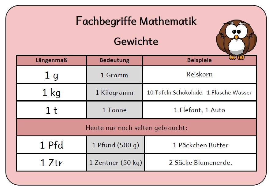Mathe begriffe