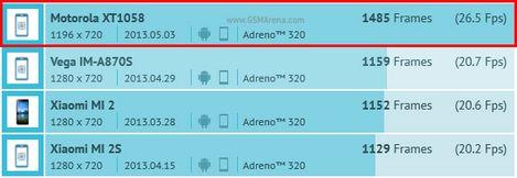 Motorola, Android Smartphone, Smartphone, Motorola Smartphone, Motorola X Phone, X Phone, Motorola XT1058