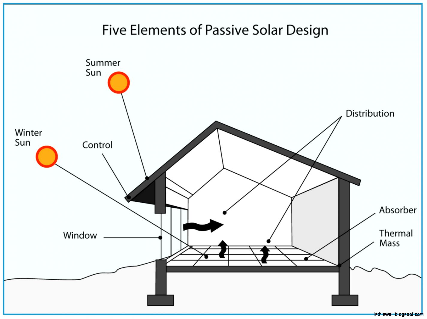 Guide to Passive Solar Home Design « Green Energy Times