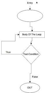 IP University BCA Sem1: Exit Controlled Loop