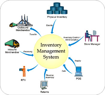 Inventory management control system