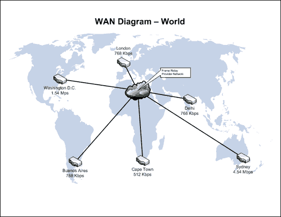 diagram of wan network image collections diagram writing sample ideas and guide Genie Network Map MSI Network Genie