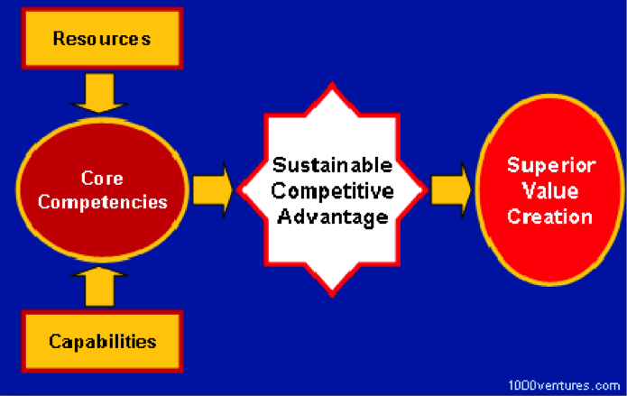 competencies and competitive advantage of old Core competency is the what's the difference between core competency and competitive advantage another student's father is an old acquaintance of.