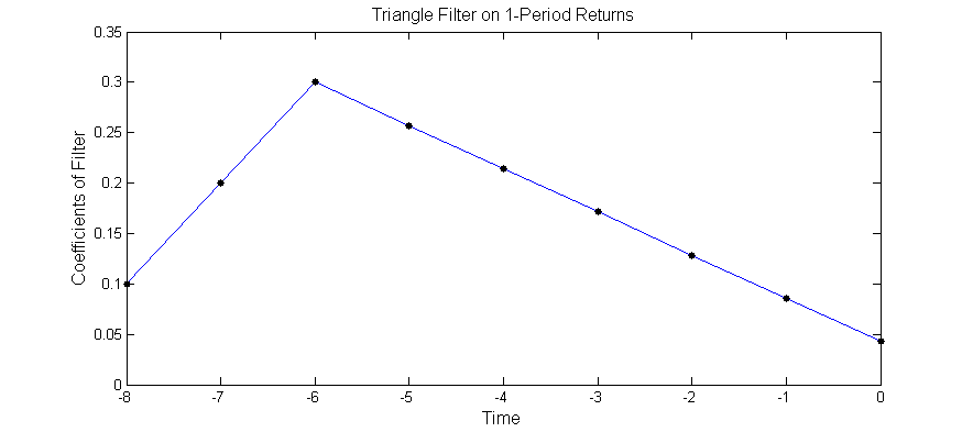 Quantitative Trading: Moving Average Crossover = Triangle Filter on