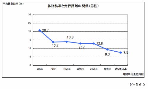 体脂肪率と月間走行距離の関係グラフ(男性)