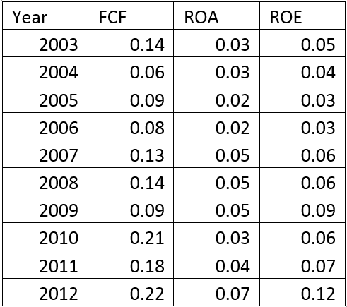 Spritzer 10 Year's Financial Performance
