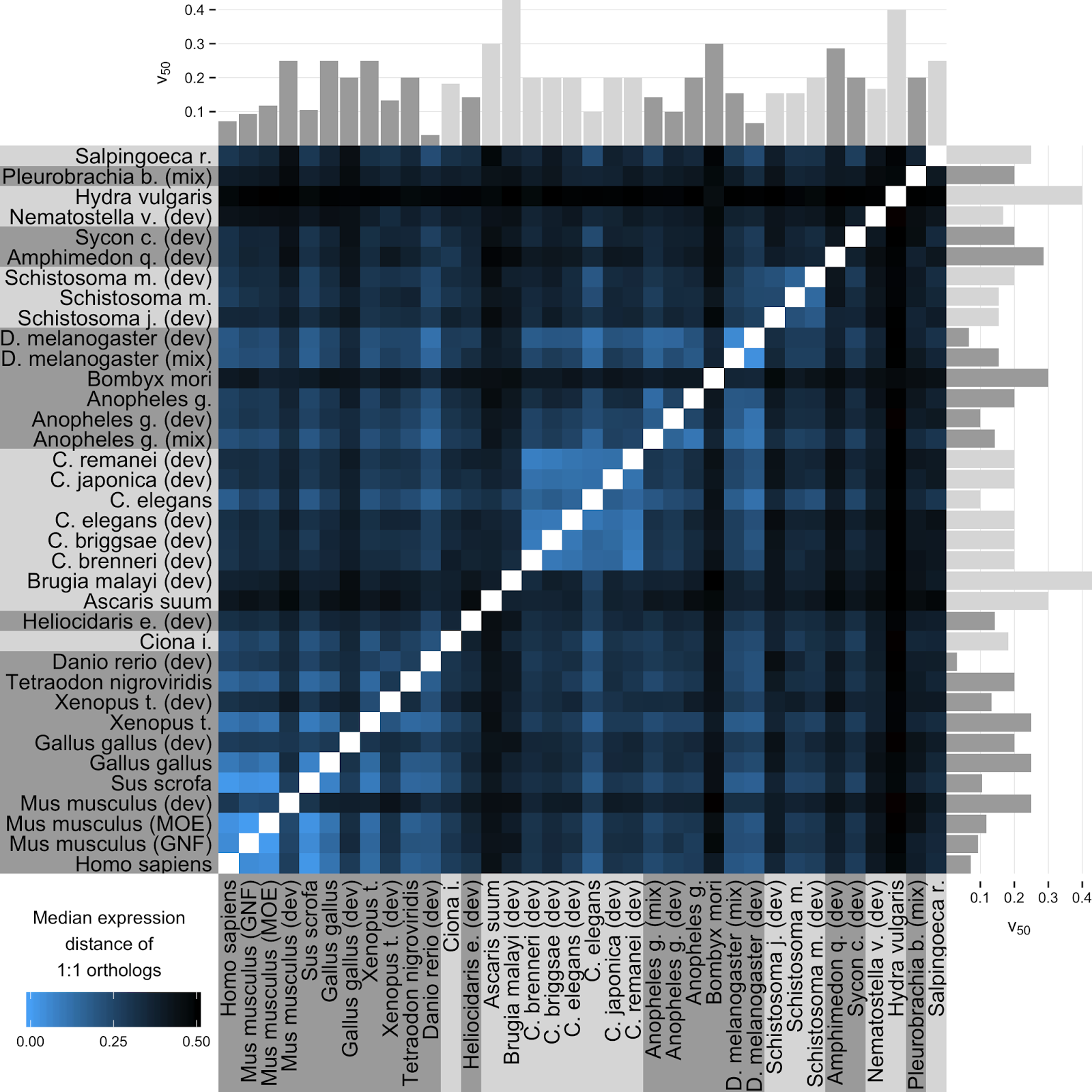 Creating composite figures with ggplot2 for reproducible research