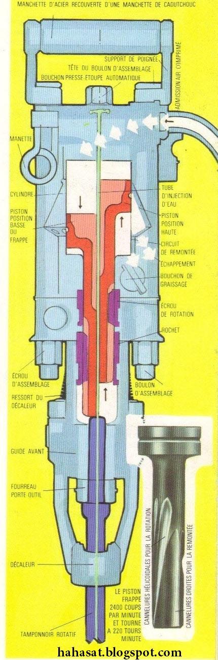 Comment a marche marteau pneumatique comment a marche - Marteau burineur pneumatique ...