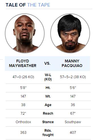 Mayweather vs Manny Pacquiao