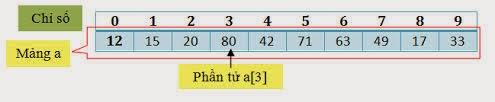 Code C++: Viết hàm đếm số lượng các giá trị phân biệt có trong mảng