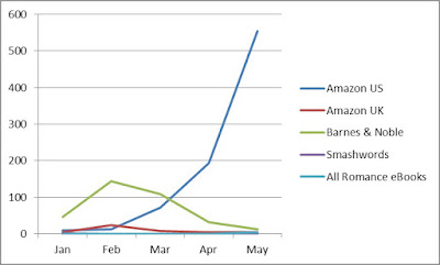 marketshare of Barnes and Noble""