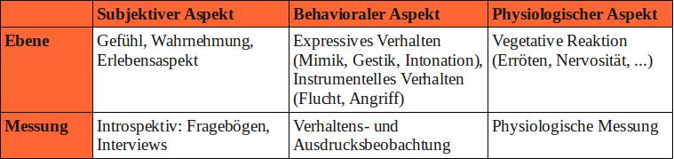 Subjektiv: eigene Wahrnehmung, Behavioral: gezeigtes Verhalten, Physiologisch: körperliche Reaktionen