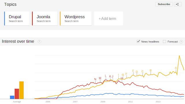 Joomla vs Wordpress vs Drupal Google Trend