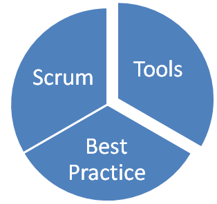 Scrum technologies