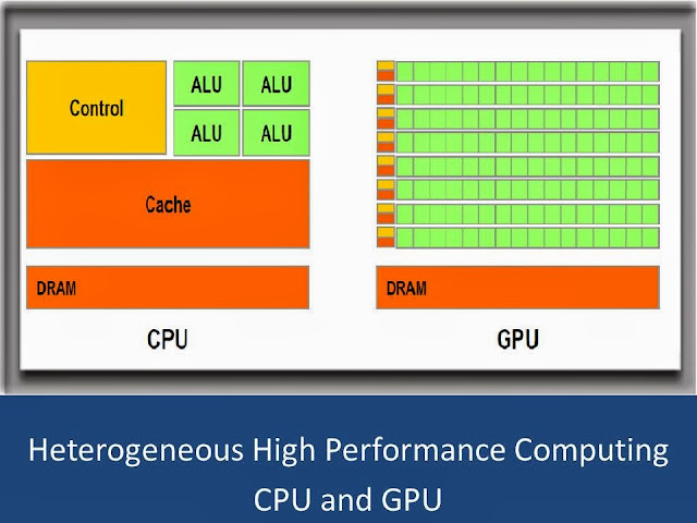 Heterogeneous High Performance Computing