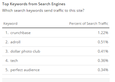 Keywords Suggested By Alexa of a Blog