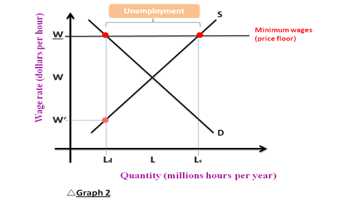 Amazing When A Price Floor Is Applied To A Labour Market, It Is Called A Minimum  Wage. A Minimum Wage Is Always Set Above The Equilibrium Wage In The Market.