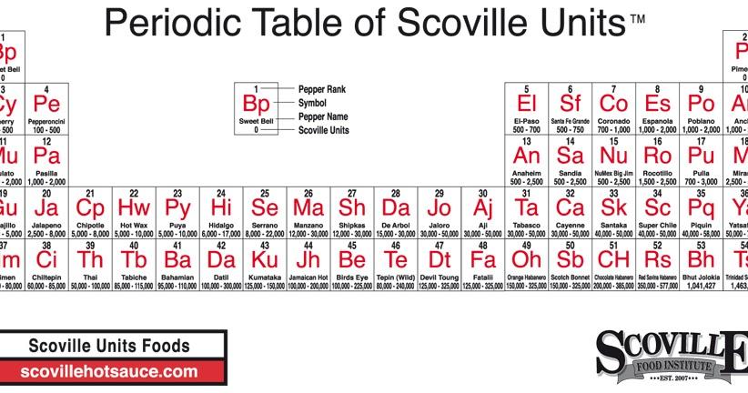enroque de ciencia tabla peridica de picantes - Tabla Periodica Blanco Y Negro Grande