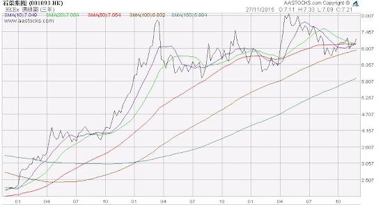 石藥集團(1093) 3年股價