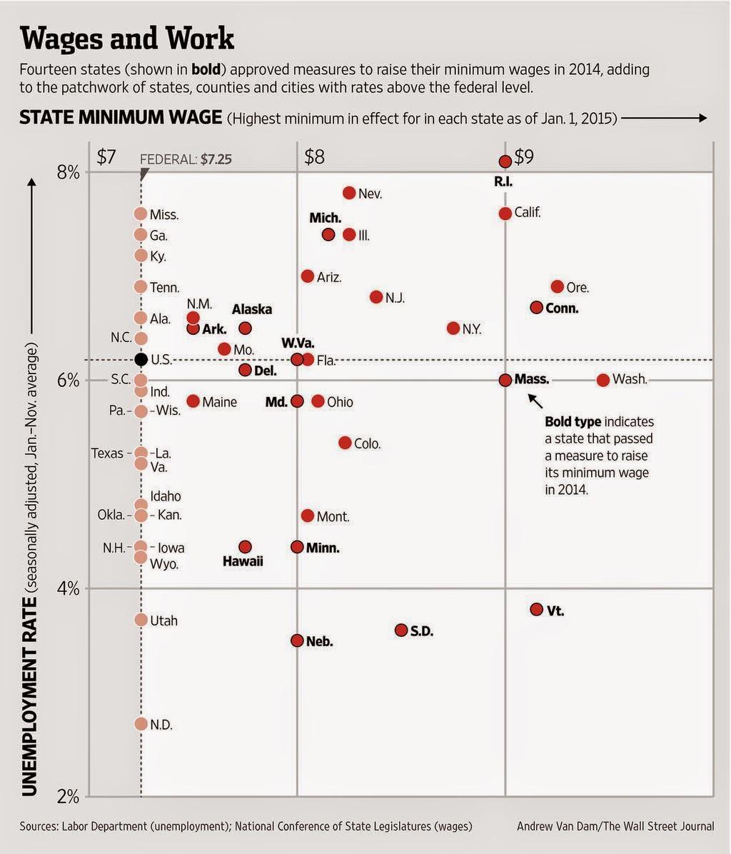米国 失業率 最低賃金 時給 アメリカ 州別