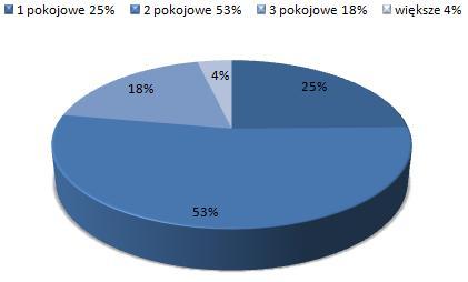 ceny wynajmu mieszkań Wilda Poznań, dostępne mieszkania do wynajmu