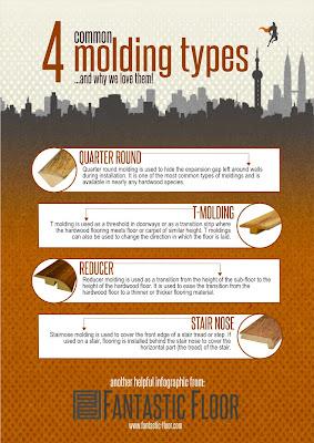 hardwood molding infographic