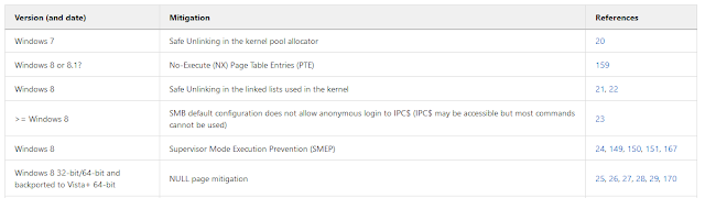 Exploit_Mitigations – Knowledge Base Of Exploit Mitigations Available Across Numerous Operating Systems, Architectures And Applications And Versions