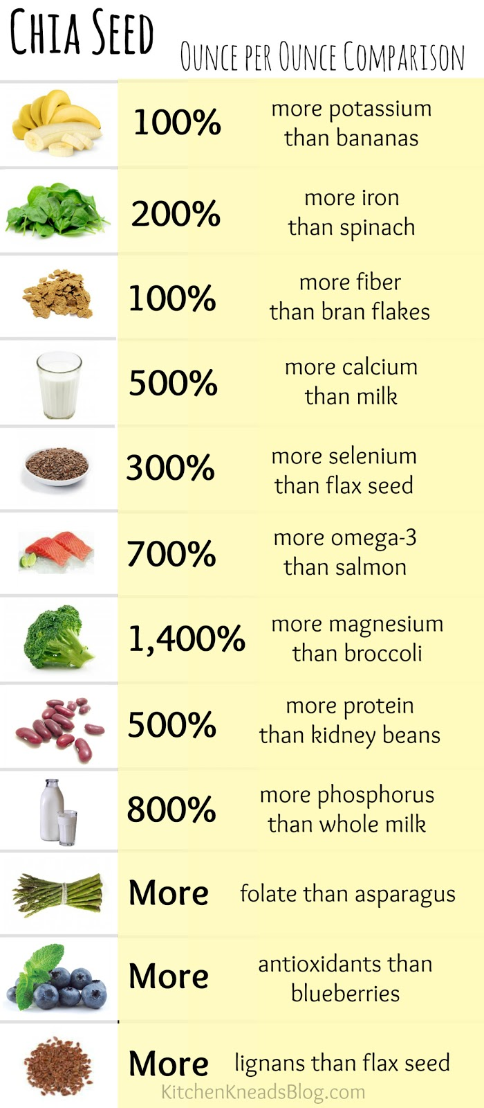 chia seeds weight loss dr oz