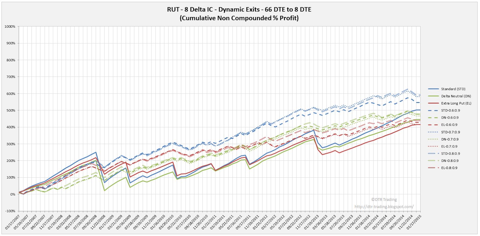 Iron Condor Dynamic Exit Equity Curves RUT 66 DTE 8 Delta Risk:Reward Versions