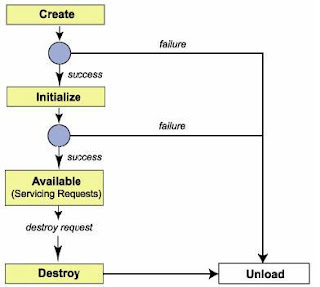 What is Java Servlet Life Cycle,Stages of java Servlet Lifecycle, what are different java servlet lifecycle stages, what is java servlet,  what is java, java tutorial, java servlet tutorial, java ee tutorials, explain java servlet life cycle, servlet request responce, java web development, java web hosting, java web action, javawebaction