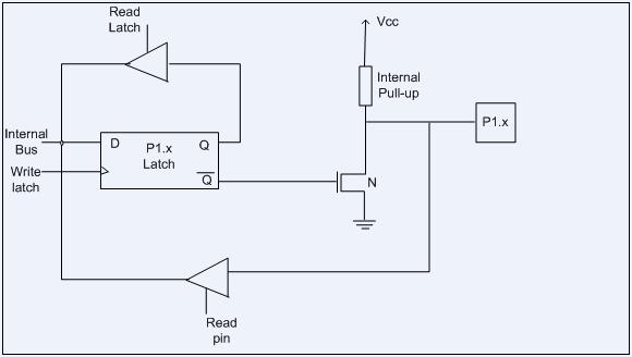 Functional pin diagram of 8051 microcontroller 8051 port 1 ccuart Gallery