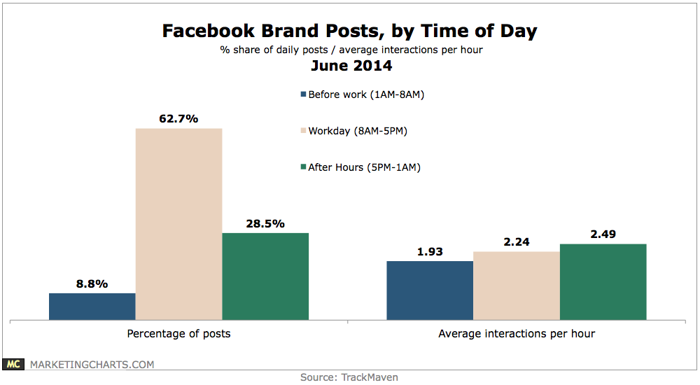 """how to best optimize your facebook posts to get more visibility"""