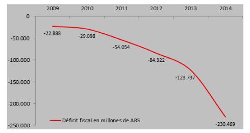 ¿Argentina espera 10 años de depresión?