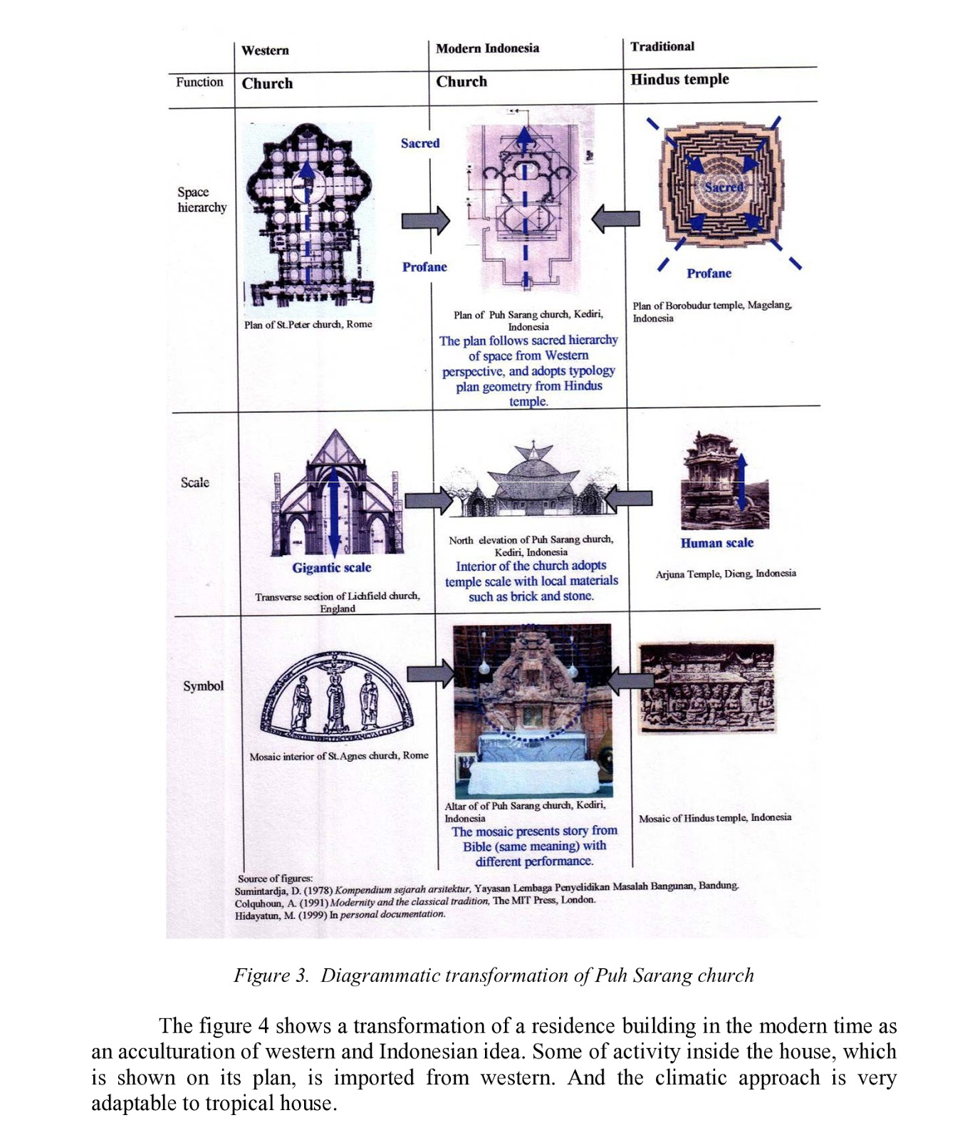 MODERN ARCHITECTURE DOCUMENTATION METHOD IN INDONESIA: AN ALTERNATIVE  title=