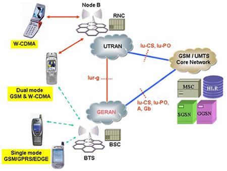 next generation network thesis Rethinking wireless: building next-generation networks by 13 the thesis statement 12 software-de ned next generation network architecture.