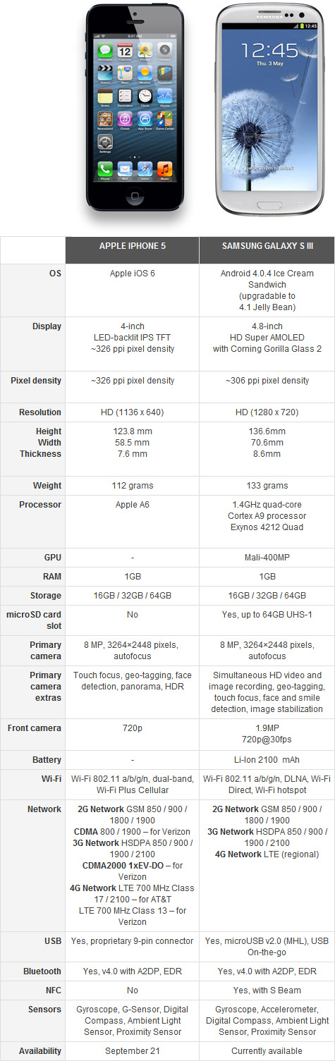  Samsung Galaxy S3  vs Apple iPhone 5